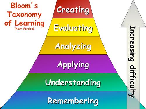 taxonomyoflearning